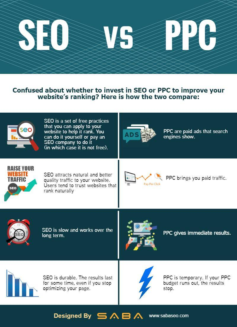 PPC vs SEO Infographic