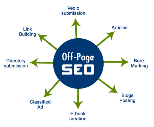 Factors of Off-page SEO